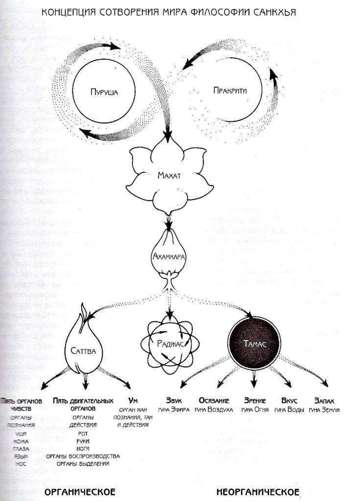 Пять элементов: кирпичики природы